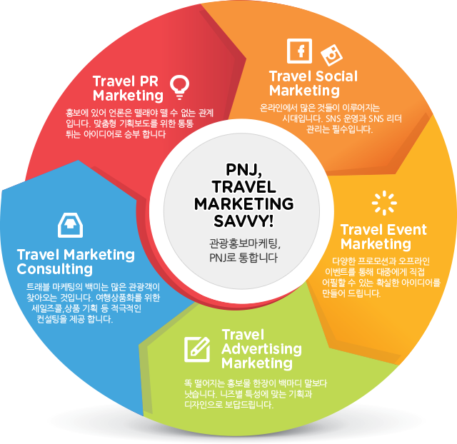 PNJ, TRAVEL MARKETING SAVVY – Travel Marketing Consulting, Travel PR Marketing, Travel advertising Marketing, Travel Social Marketing, Travel Event Marketing